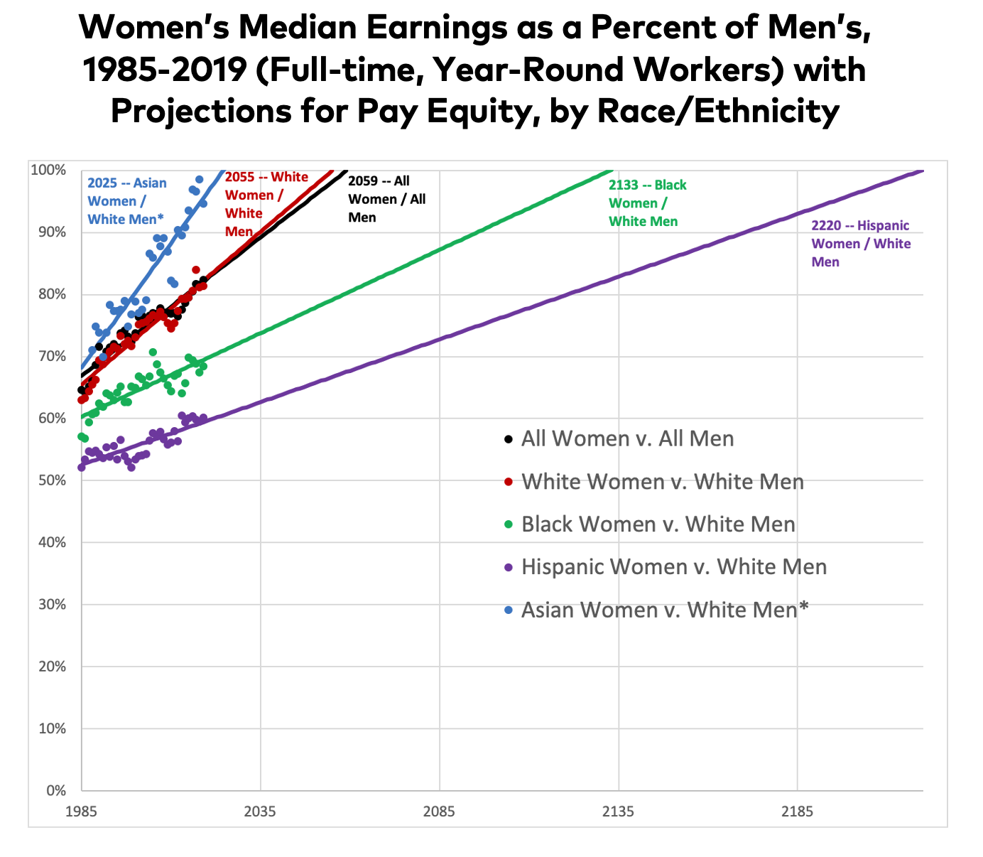 2020 Wage Gap projections for women of color